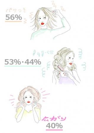 髪質悩みTOP3