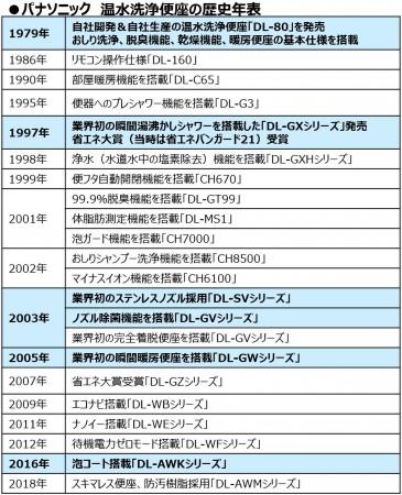 パナソニック温水洗浄便座の歴史年表