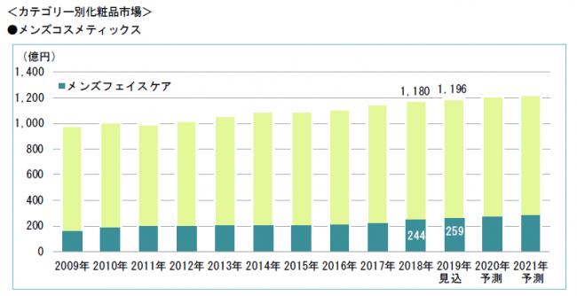 参考資料:富士経済「化粧品マーケティング要覧 2019 No.2」