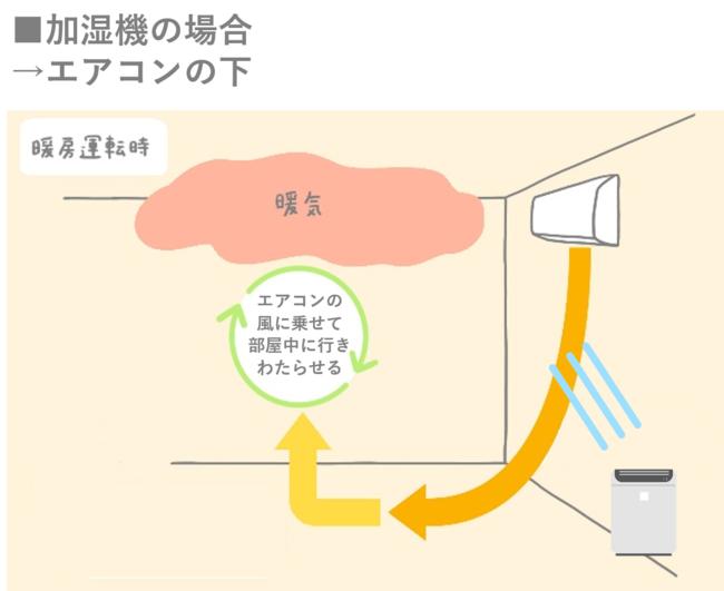 ※超音波式など水滴を飛ばす加湿方式に関しては、水滴やカルキがエアコン内部に付着する可能性があるため、エアコン付近への設置はお避け下さい