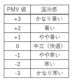 PMV(温熱環境評価指数)