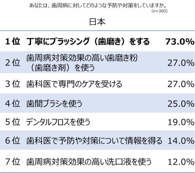 歯周病予防(日本)