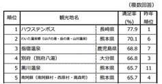 じゃらん九州・山口人気観光地ランキング(2016年7月)