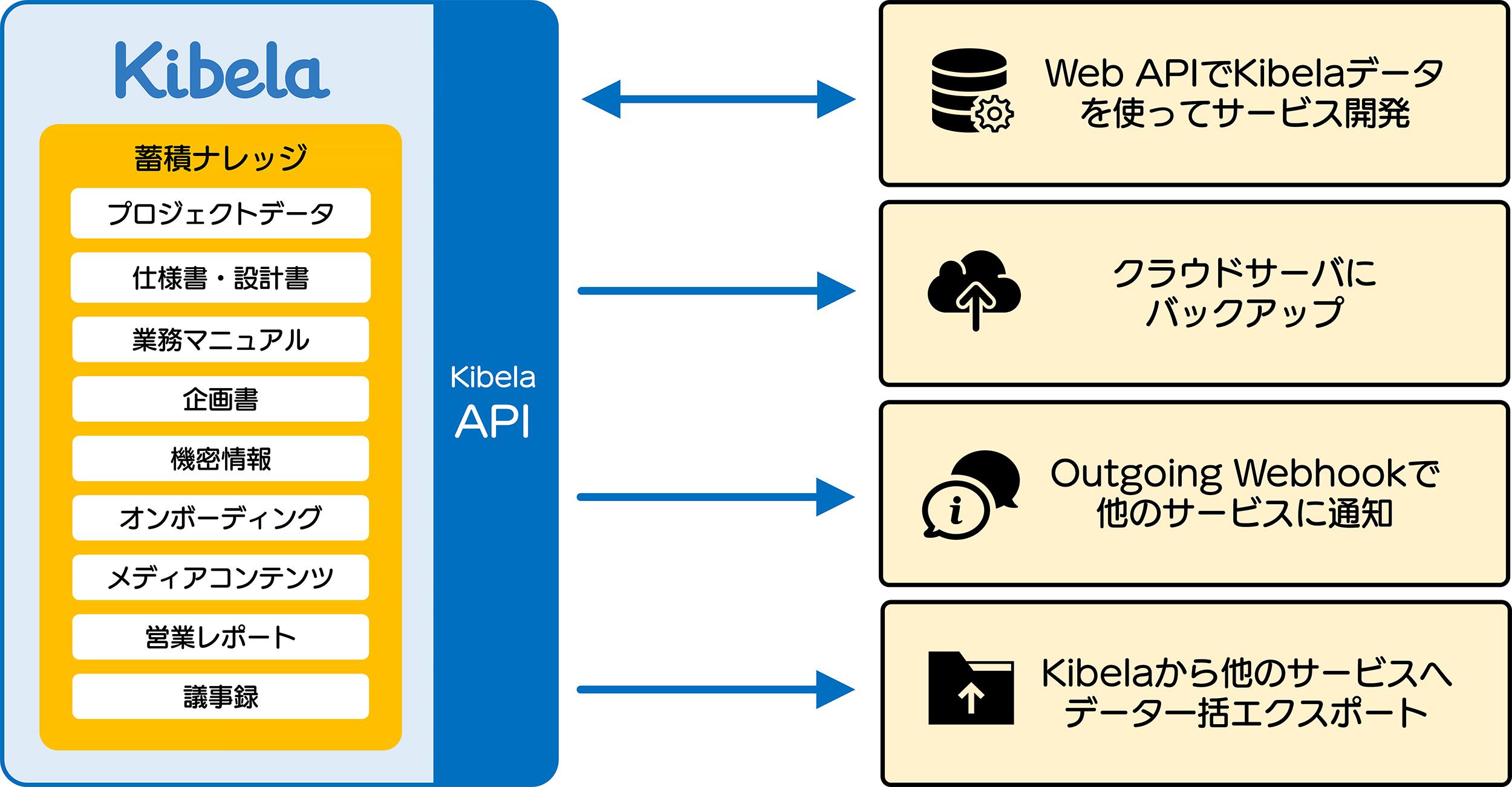 Kibela(キベラ)、Webアプリケーションやクラウドサービスと連携する 『Web API』の正式リリースにより ...