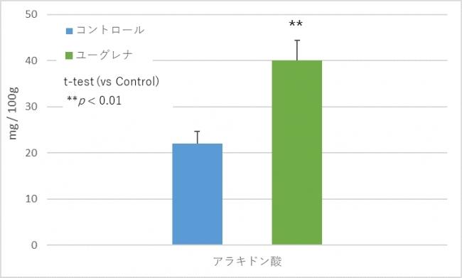図 2:脂肪酸の変化