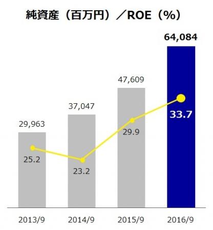 オープンハウスの純資産/ROEの推移