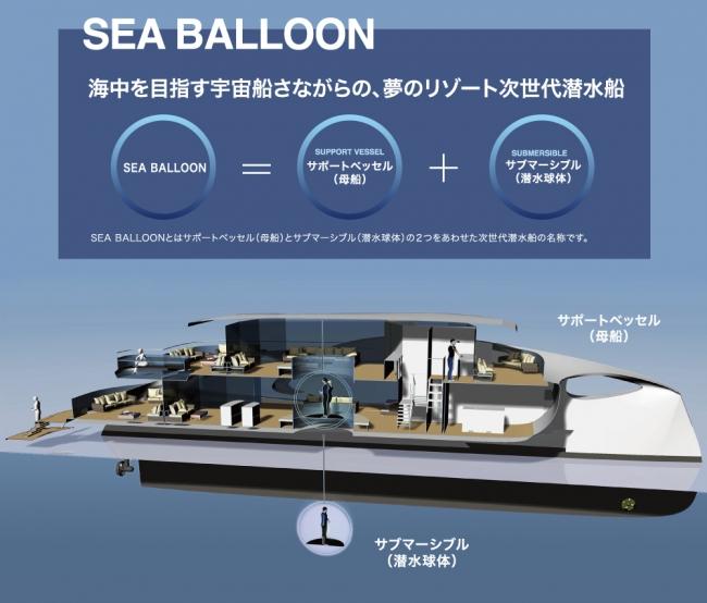 海中を⽬指す宇宙船さながらの次世代潜⽔船「SEA BALLOON」