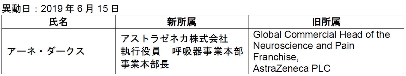 ゼネカ 会社 アストラ 株式