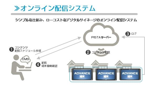 配信システムイメージ