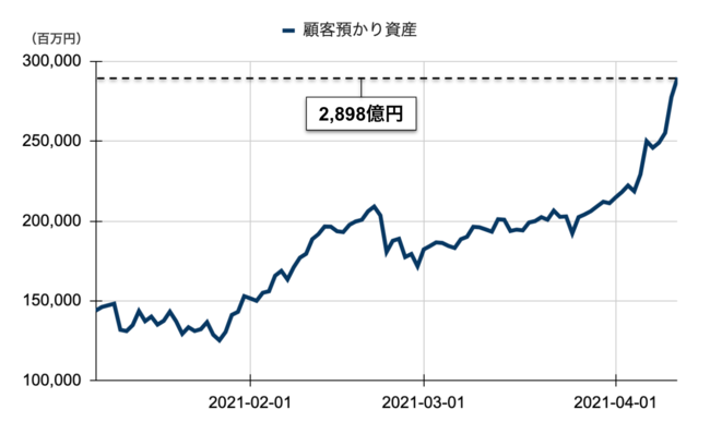 直近のbitbank 預かり資産推移(日次)