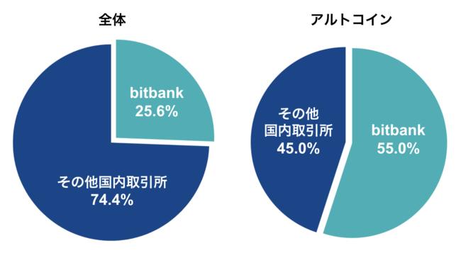 2021 年 2 月時点のbitbank 国内現物取引高シェア