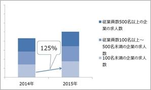 2016年経理財務の求人動向【100名未満】
