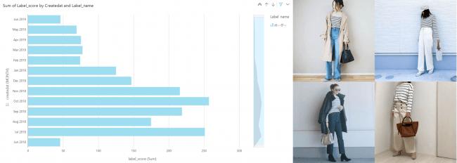 トップス×ボーダーの推移 出典:グラフ #CBK forecast、コーディネート画像 #CBK