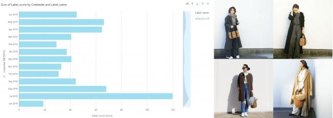 カゴバッグの推移 出典:グラフ #CBK forecast、コーディネート画像 #CBK