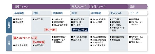 図:CACが提供するWVD導入支援サービス