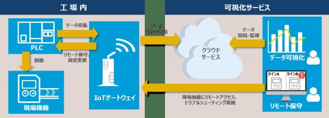 図:CAC Smart Factory 可視化サービスのイメージ