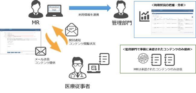 図:Promotion Mail概要