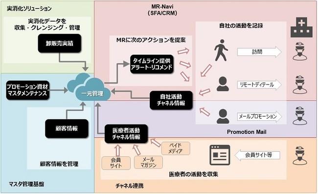 図:「MR-Navi 統合営業支援クラウド」のイメージ