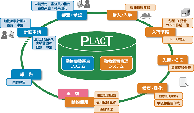 図:動物管理システム 「PLACT」の概要