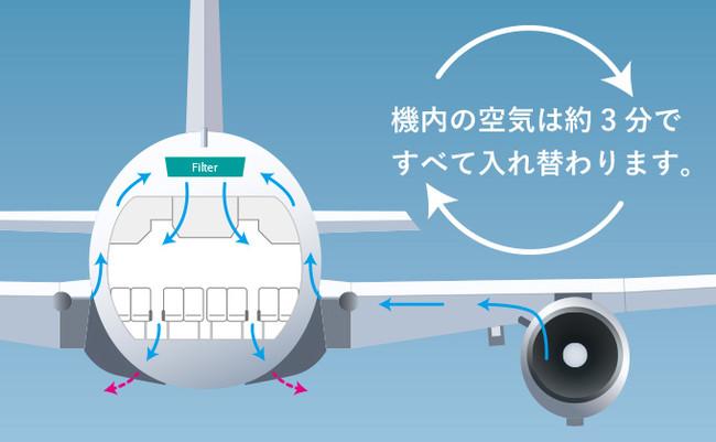 客室内の空気は、常に機外から新しい空気を取り入れ、約3分ですべての空気が入れ替わります。また、機内で循環する空気は、高性能なフィルターでろ過され、清潔に保たれています。(定期航空協会HPより)