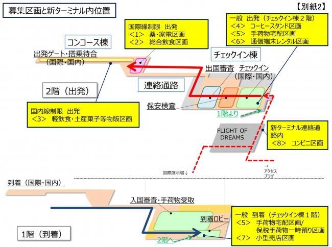 募集区画と新ターミナルビル内位置図