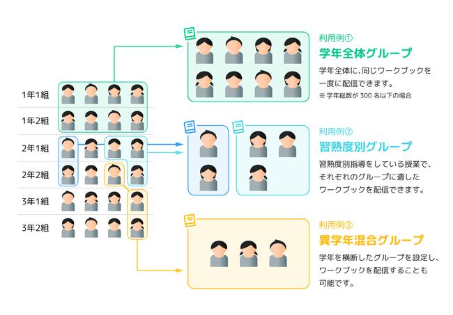 グループ機能 利用例