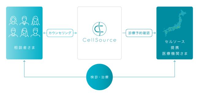 Sakura Passサービスイメージ