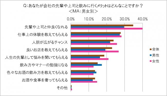 1位は「先輩や上司と仲良くなれる(34.8%)」