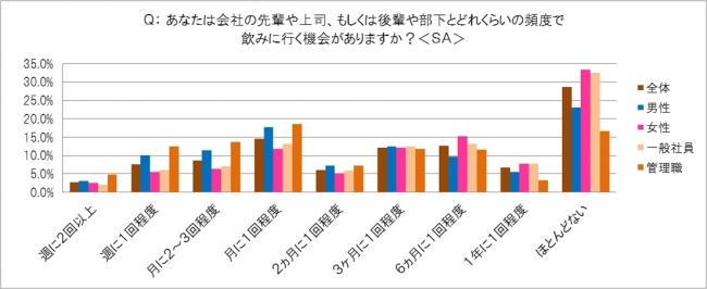 飲み会頻度のアンケート結果(棒グラフ)