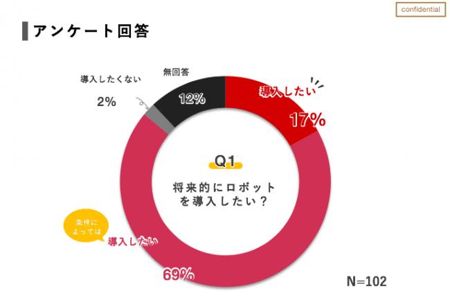 農家向けアンケート結果1.