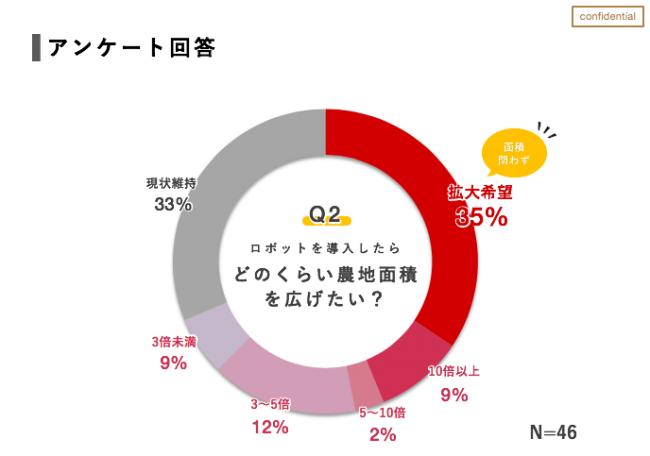 農家向けアンケート結果2.