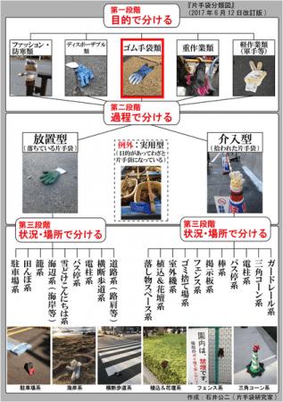 片手袋マニア:片手袋分類図