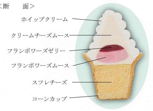「ソフトクリームみたいな、ケーキ。」断面
