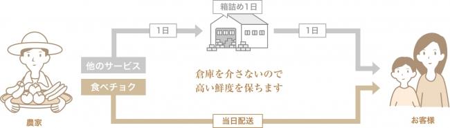 図1. 「食べチョク」の配送の仕組み