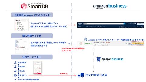 AmazonビジネスとのAPI連携フローのイメージ