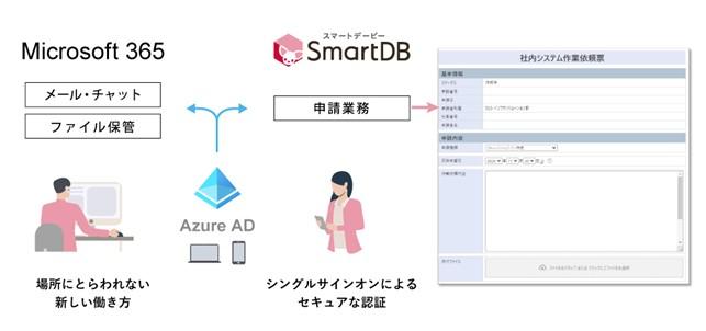 「SmartDB」を活用した新しい働き方のイメージ