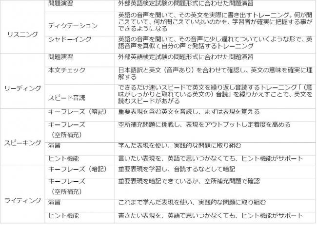 『スタディサプリ ENGLISH 英語4技能コース 』 4月1日より学校向け ...
