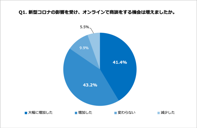 2020年夏、急速に増加するオンライン商談 51.3%の会社員、オンライン ...