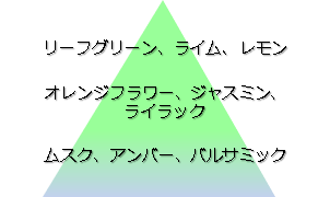 ホワイトコットンの香り イメージ図