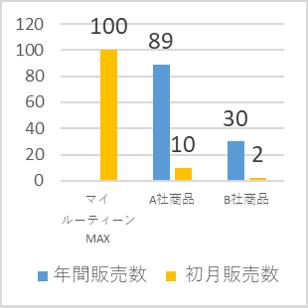 K店におけるプロテイン 新ブランド3商品の販売数