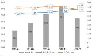 「レトルトカレー」と「ルウカレー」の市場規模が逆転。2015年までは双方ともに伸長していたが、2015年を境にルウが縮小傾向に 転じレトルトは伸長を継続。2017年「レトルト」が「ルウ」を追い越した。※出典:2018年3月16日商業界ONLINEを加工編集