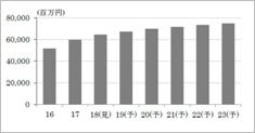 引用資料:富士経済2019 H ・ B フーズマーケティング便覧 2019 NO,4 総括編 169ページ 2)市場規模推移
