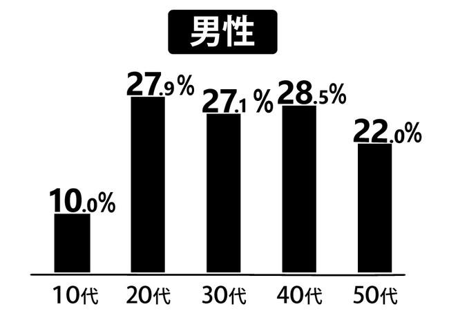 日本人男性 欠食率グラフ ※厚生労働省「国民健康・栄養調査2020年」朝食の欠食率内訳(男女別・年齢階層別)(2019年分) 「欠食」とは「一切の飲食をしなかった」「タブレットなどによる栄養素の補給、栄養ドリンクのみ」「果物や菓子、乳製品などの食品・飲料の