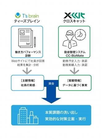 本サービスの利用プロセス