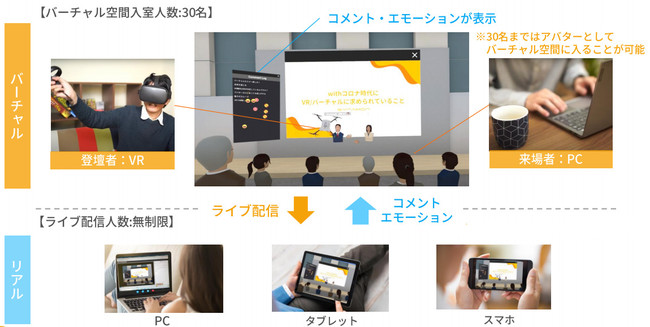 「NEUTRANS BIZ」イベントライブ配信の概要。空間内で登壇者同士がコミュニケーションをとる様子を配信できる