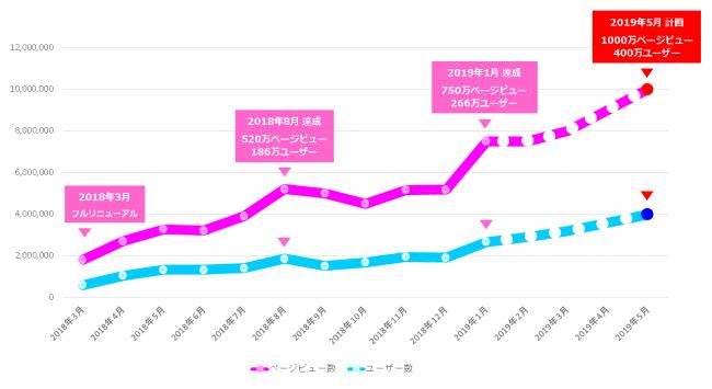 ▲2019年5月に1000万ページビュー、400万ユーザーに到達する計画で拡大中