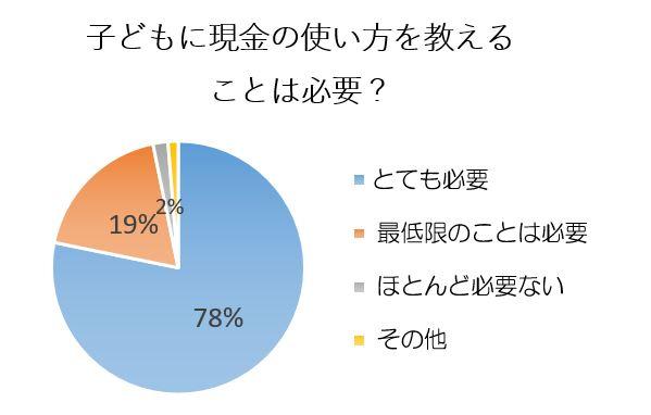 モニプラファンブログ「学研の幼児ワーク」編集部調べ(2019年4月実施/151名回答)