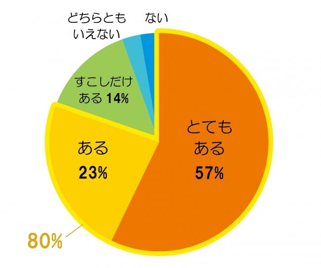 「とてもある」「ある」を合わせると80%、「すこしだけある」も合わせると94%に上りました。