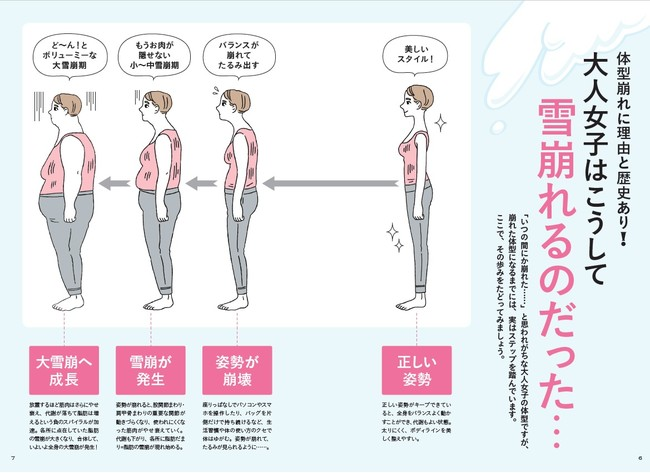 体型崩れの原因についても、わかりやすくイラストを使って解説しています。わかりやす過ぎて、涙が出そう。大人女子はこうして雪崩れていくのです……。