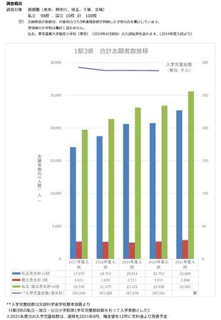 ▲1都3県合計志願者数推移(のべ人数):株式会社バレクセル・小学校受験対策研究所調べ